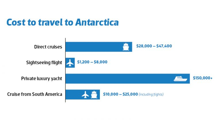 How much does it cost to visit Antarctica From Australia?