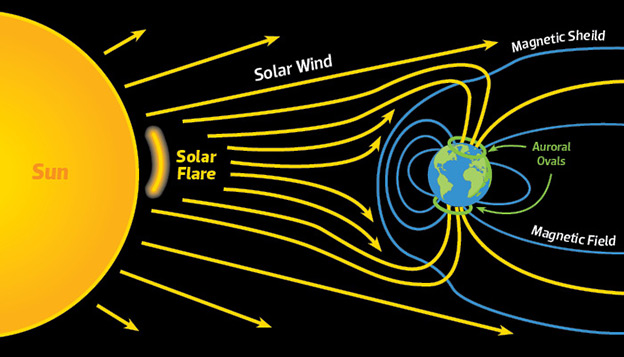 Infographic explaining the impact of the solar wind on earth and how it becomes trapped in the auroral ovals.